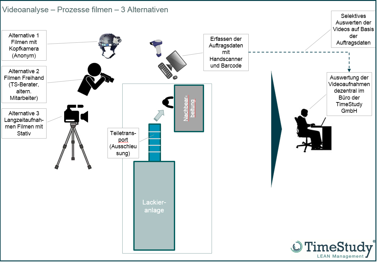 Alternative Erfassung von Videosequenzen in TimeStudy T1
