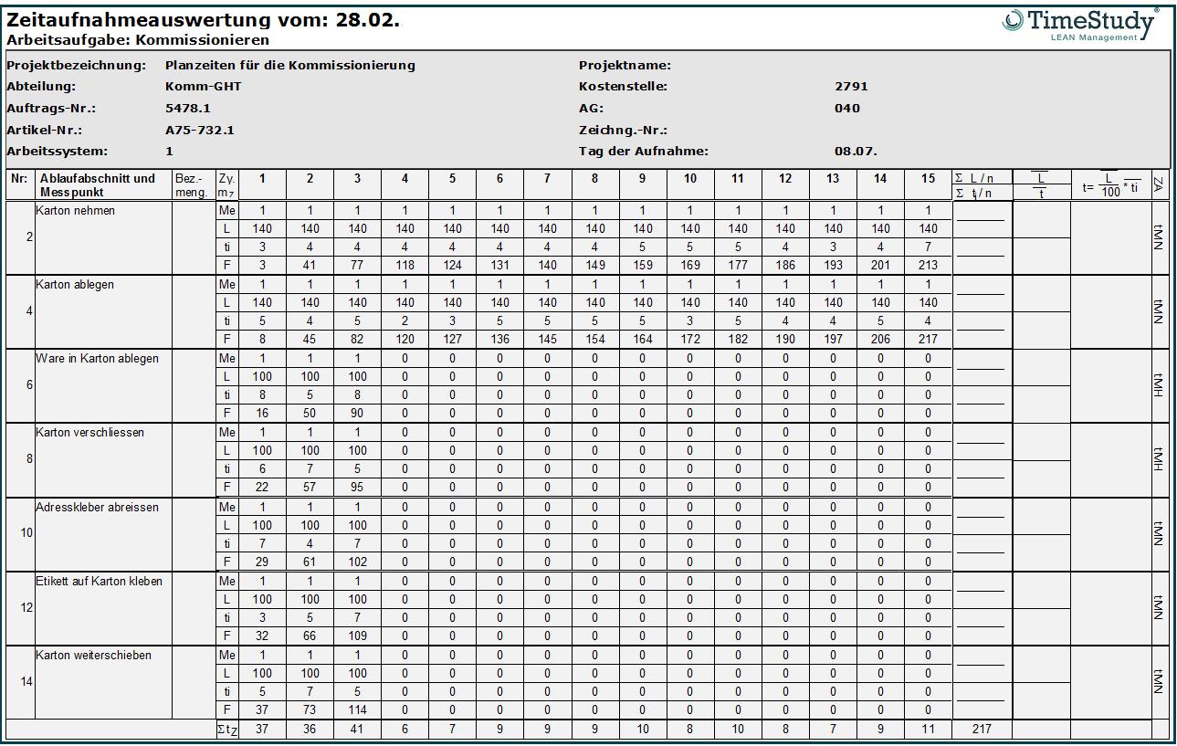 Bericht: Zyklische Auswertung in TimeStudy_T1 Zeitaufnahmen nach REFA