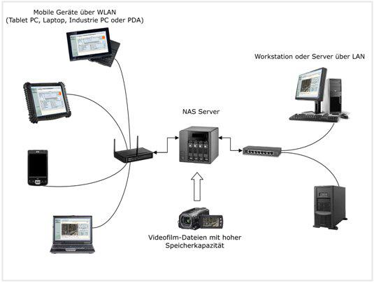 NAS-Server - Hardware zur Speicherung der Videofilme