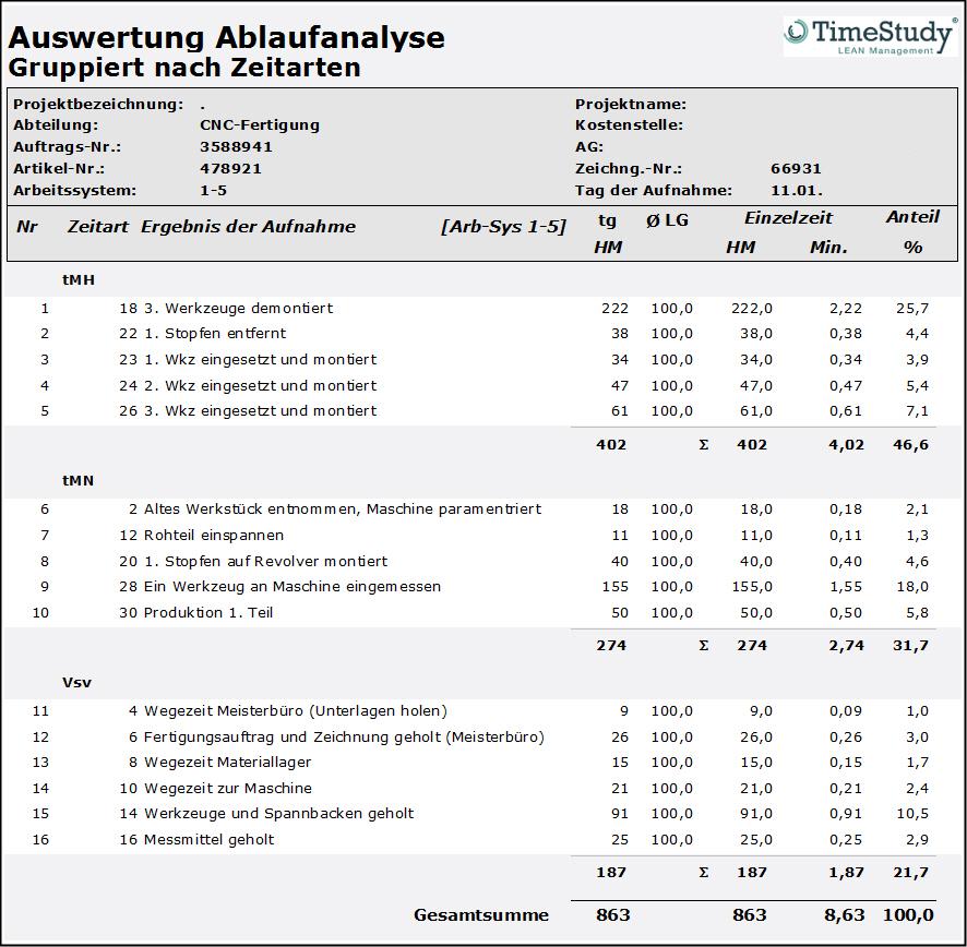 TimeStudy T1 Ablaufanalyse