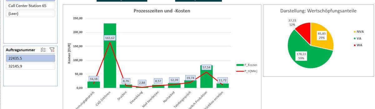 Dashboard zur Visualisierung der Prozessdaten